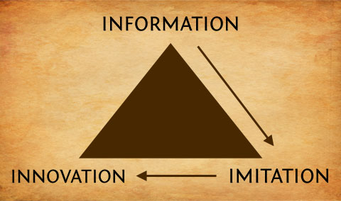Information Imitation And Innovation Podcast